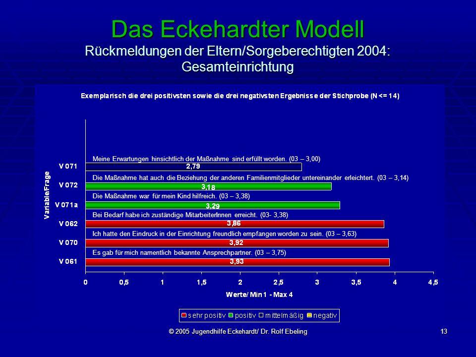 © 2005 Jugendhilfe Eckehardt/ Dr. Rolf Ebeling13 Das Eckehardter Modell Rückmeldungen der Eltern/Sorgeberechtigten 2004: Gesamteinrichtung Meine Erwar