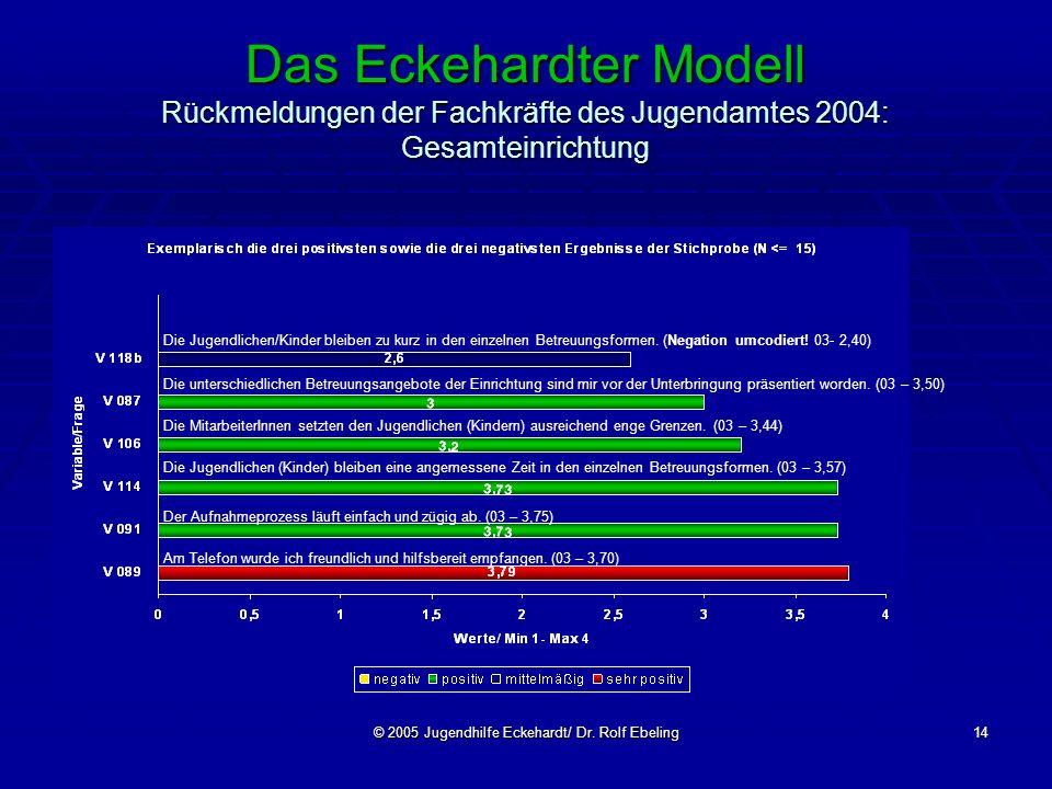 © 2005 Jugendhilfe Eckehardt/ Dr. Rolf Ebeling14 Das Eckehardter Modell Rückmeldungen der Fachkräfte des Jugendamtes 2004: Gesamteinrichtung Die Jugen