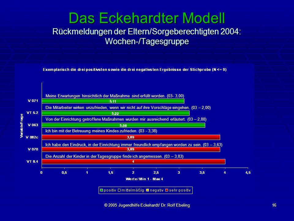 © 2005 Jugendhilfe Eckehardt/ Dr. Rolf Ebeling16 Das Eckehardter Modell Rückmeldungen der Eltern/Sorgeberechtigten 2004: Wochen-/Tagesgruppe Meine Erw
