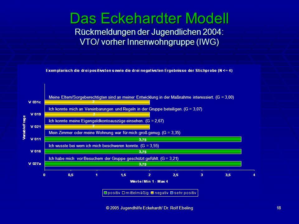 © 2005 Jugendhilfe Eckehardt/ Dr. Rolf Ebeling18 Das Eckehardter Modell Rückmeldungen der Jugendlichen 2004: VTO/ vorher Innenwohngruppe (IWG) Meine E