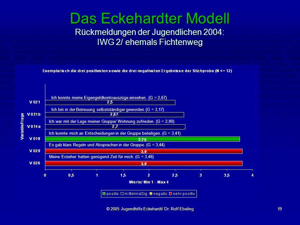 © 2005 Jugendhilfe Eckehardt/ Dr. Rolf Ebeling19 Das Eckehardter Modell Rückmeldungen der Jugendlichen 2004: IWG 2/ ehemals Fichtenweg Ich konnte mein
