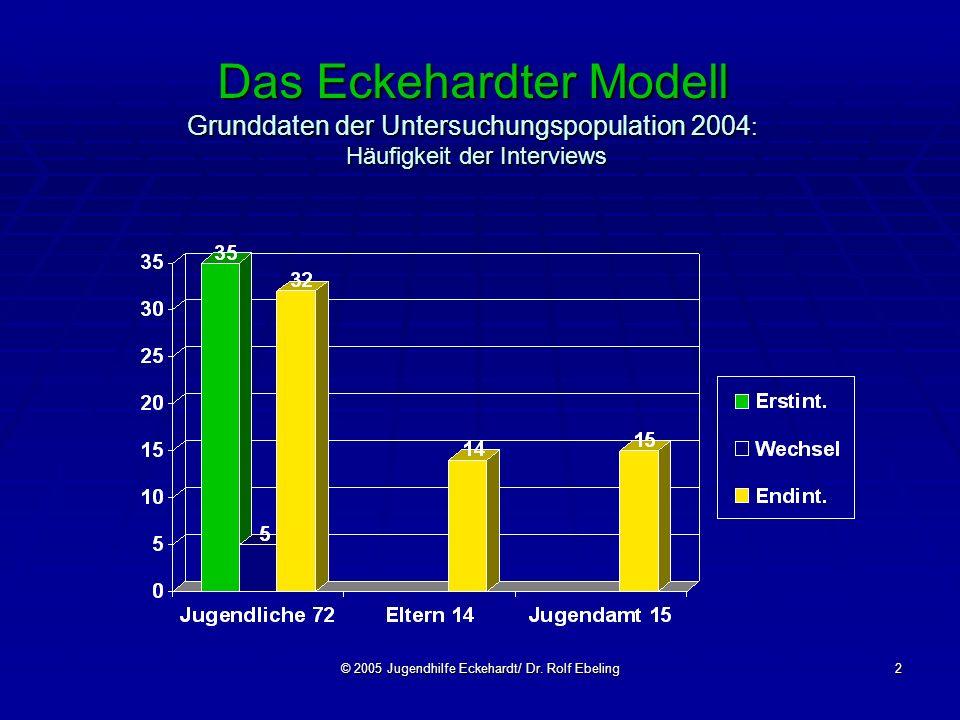 © 2005 Jugendhilfe Eckehardt/ Dr. Rolf Ebeling2 Das Eckehardter Modell Grunddaten der Untersuchungspopulation 2004 : Häufigkeit der Interviews