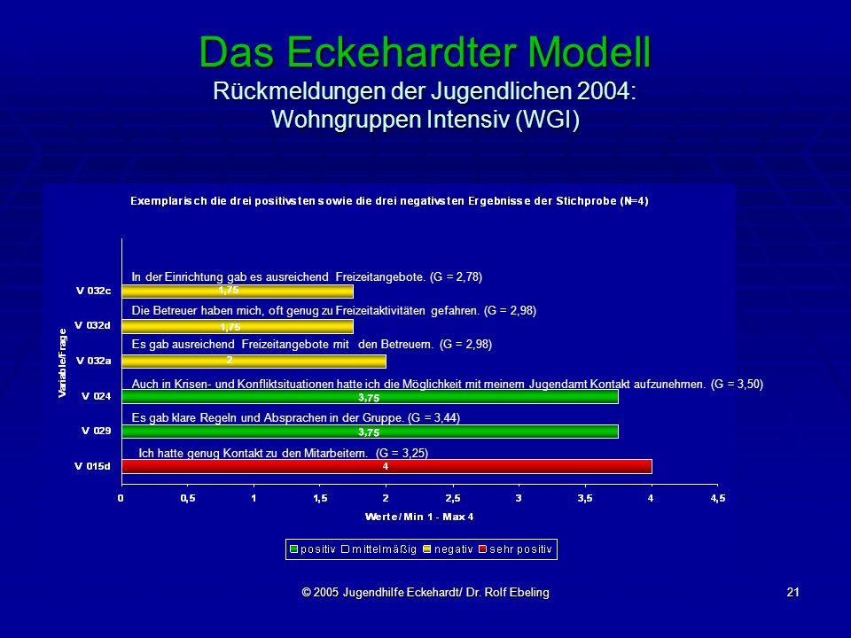 © 2005 Jugendhilfe Eckehardt/ Dr. Rolf Ebeling21 Das Eckehardter Modell Rückmeldungen der Jugendlichen 2004: Wohngruppen Intensiv (WGI) In der Einrich