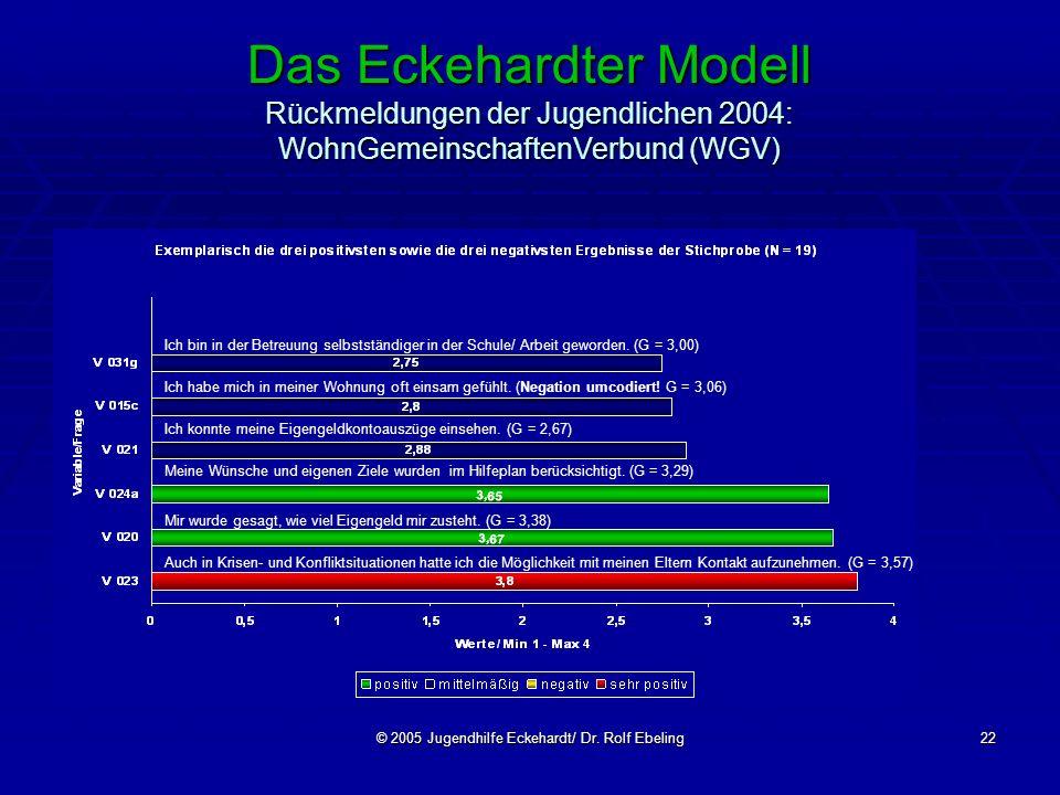 © 2005 Jugendhilfe Eckehardt/ Dr. Rolf Ebeling22 Das Eckehardter Modell Rückmeldungen der Jugendlichen 2004: WohnGemeinschaftenVerbund (WGV) Ich bin i