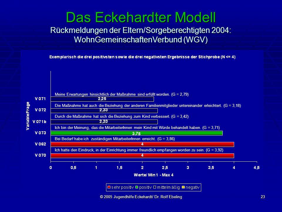 © 2005 Jugendhilfe Eckehardt/ Dr. Rolf Ebeling23 Das Eckehardter Modell Rückmeldungen der Eltern/Sorgeberechtigten 2004: WohnGemeinschaftenVerbund (WG