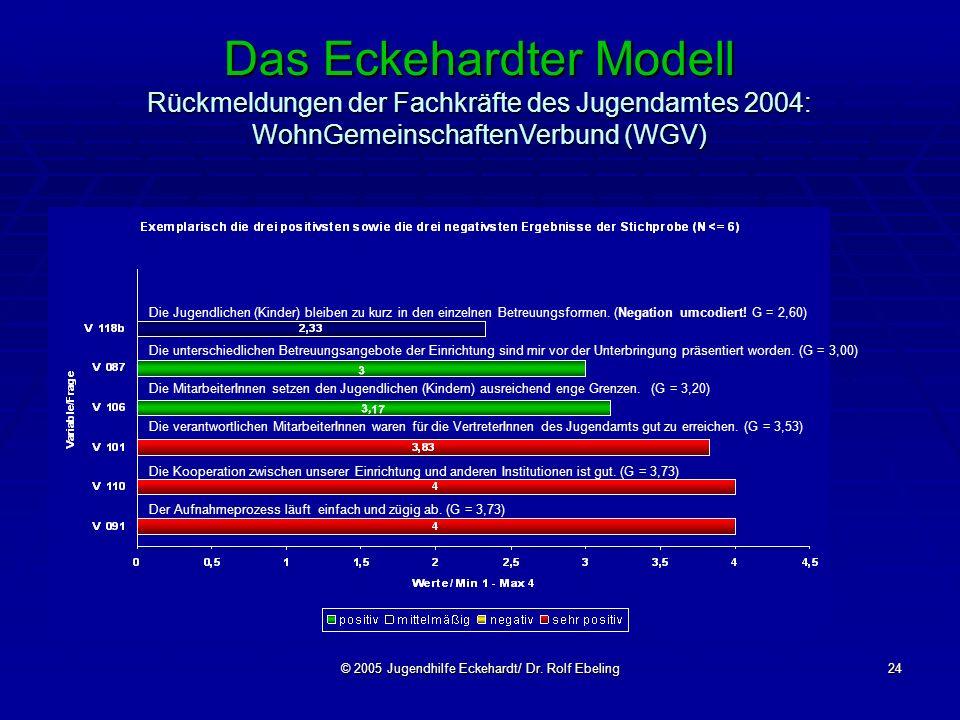 © 2005 Jugendhilfe Eckehardt/ Dr. Rolf Ebeling24 Das Eckehardter Modell Rückmeldungen der Fachkräfte des Jugendamtes 2004: WohnGemeinschaftenVerbund (