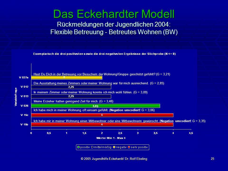 © 2005 Jugendhilfe Eckehardt/ Dr. Rolf Ebeling25 Das Eckehardter Modell Rückmeldungen der Jugendlichen 2004: Flexible Betreuung - Betreutes Wohnen (BW