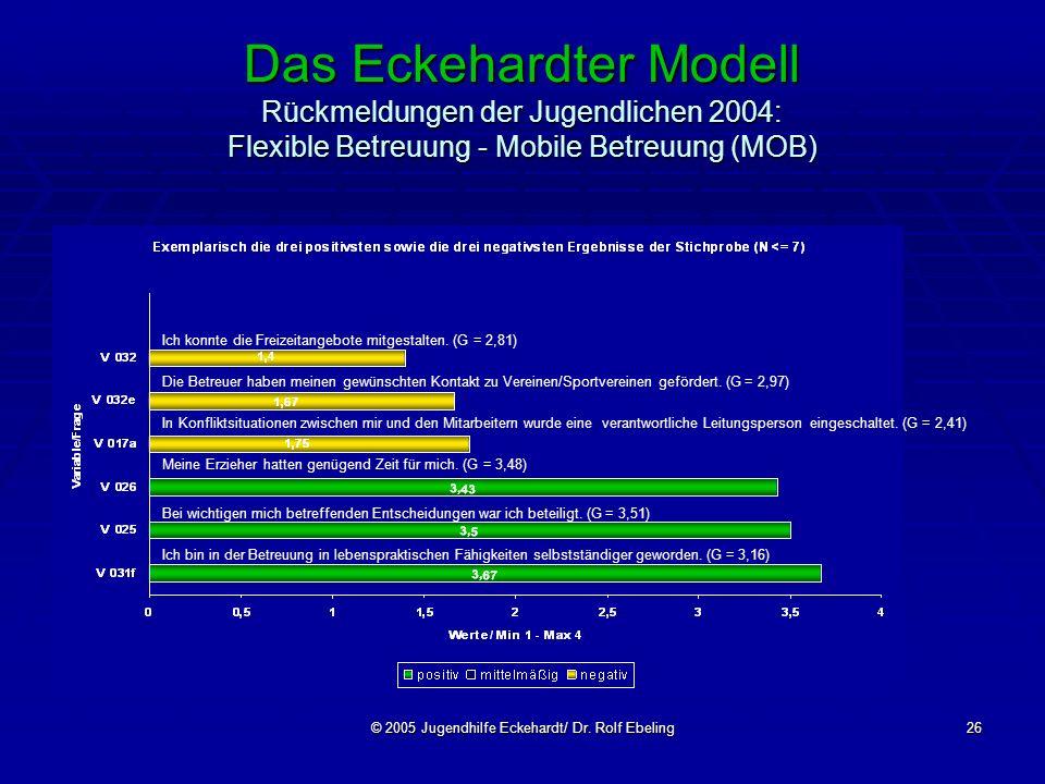 © 2005 Jugendhilfe Eckehardt/ Dr. Rolf Ebeling26 Das Eckehardter Modell Rückmeldungen der Jugendlichen 2004: Flexible Betreuung - Mobile Betreuung (MO