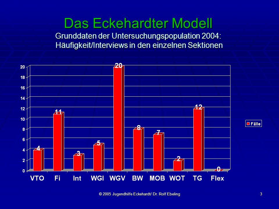 © 2005 Jugendhilfe Eckehardt/ Dr. Rolf Ebeling3 Das Eckehardter Modell Grunddaten der Untersuchungspopulation 2004: Häufigkeit/Interviews in den einze