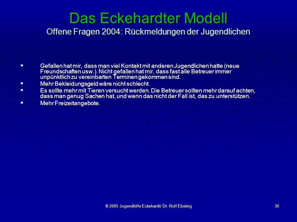 © 2005 Jugendhilfe Eckehardt/ Dr. Rolf Ebeling30 Das Eckehardter Modell Offene Fragen 2004: Rückmeldungen der Jugendlichen Gefallen hat mir, dass man