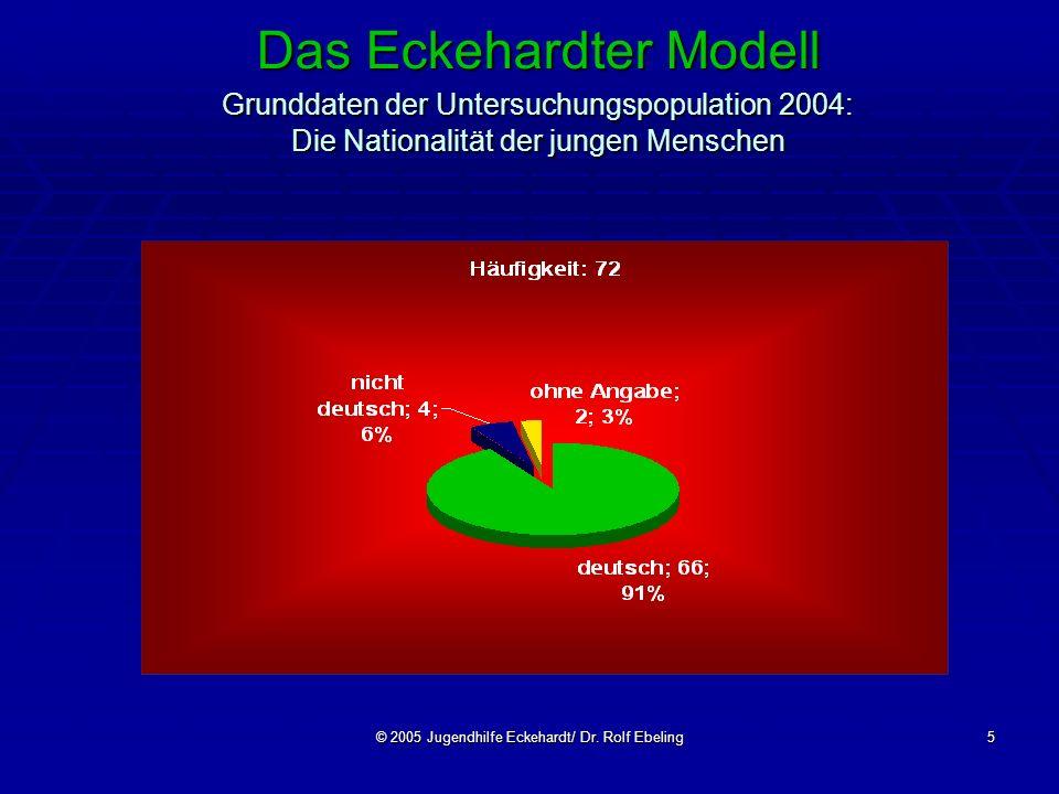 © 2005 Jugendhilfe Eckehardt/ Dr. Rolf Ebeling5 Das Eckehardter Modell Grunddaten der Untersuchungspopulation 2004: Die Nationalität der jungen Mensch