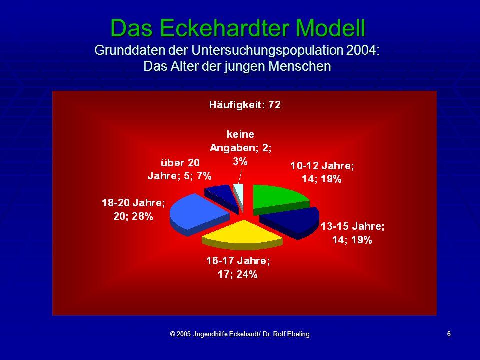 © 2005 Jugendhilfe Eckehardt/ Dr. Rolf Ebeling6 Das Eckehardter Modell Grunddaten der Untersuchungspopulation 2004: Das Alter der jungen Menschen