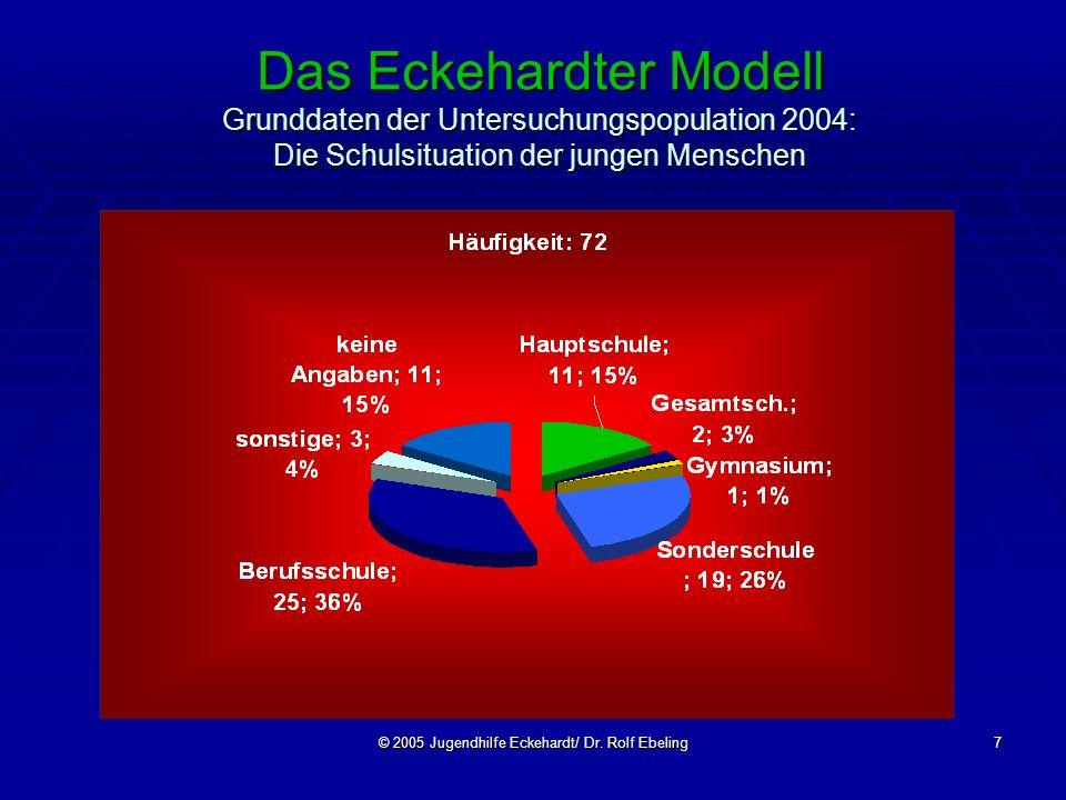 © 2005 Jugendhilfe Eckehardt/ Dr. Rolf Ebeling7 Das Eckehardter Modell Grunddaten der Untersuchungspopulation 2004: Die Schulsituation der jungen Mens