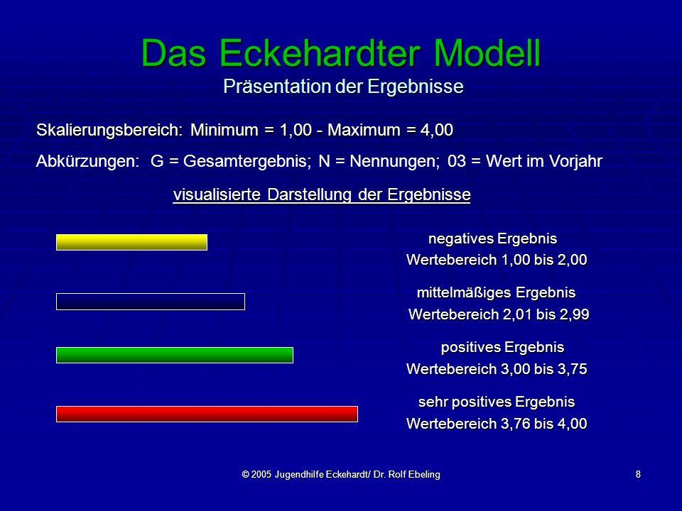 © 2005 Jugendhilfe Eckehardt/ Dr. Rolf Ebeling8 Das Eckehardter Modell Präsentation der Ergebnisse visualisierte Darstellung der Ergebnisse negatives
