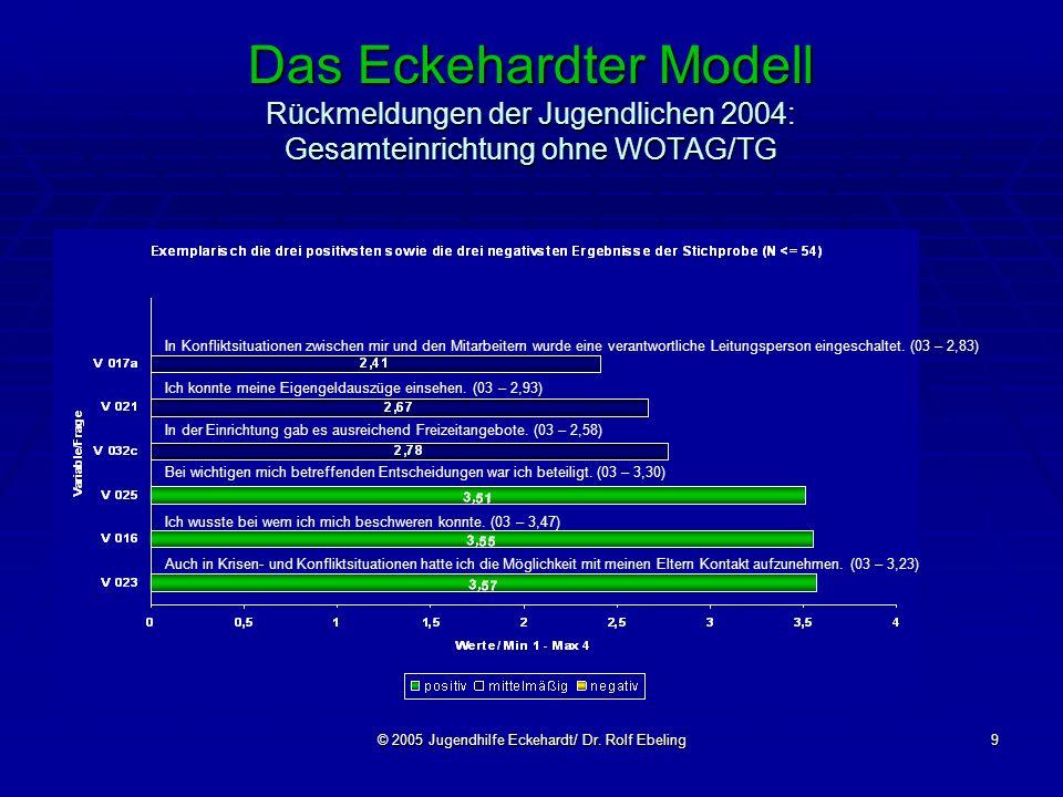 © 2005 Jugendhilfe Eckehardt/ Dr. Rolf Ebeling9 Das Eckehardter Modell Rückmeldungen der Jugendlichen 2004: Gesamteinrichtung ohne WOTAG/TG In Konflik