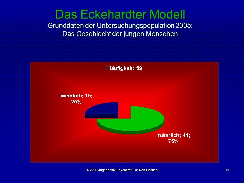 © 2006 Jugendhilfe Eckehardt/ Dr. Rolf Ebeling10 Das Eckehardter Modell Grunddaten der Untersuchungspopulation 2005: Das Geschlecht der jungen Mensche