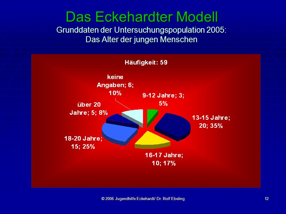 © 2006 Jugendhilfe Eckehardt/ Dr. Rolf Ebeling12 Das Eckehardter Modell Grunddaten der Untersuchungspopulation 2005: Das Alter der jungen Menschen