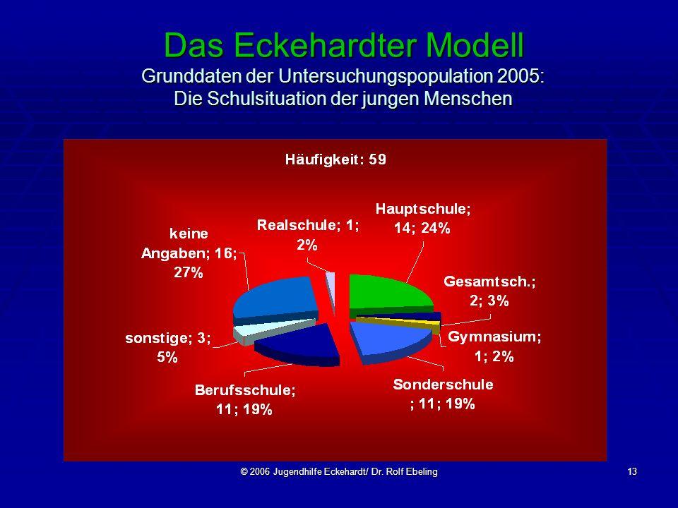 © 2006 Jugendhilfe Eckehardt/ Dr. Rolf Ebeling13 Das Eckehardter Modell Grunddaten der Untersuchungspopulation 2005: Die Schulsituation der jungen Men