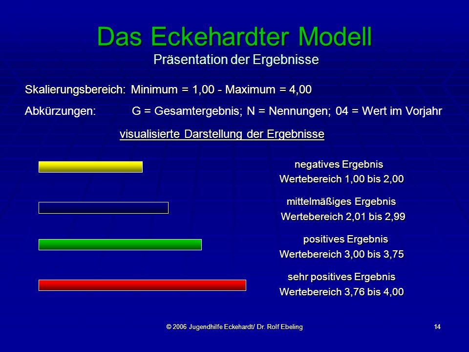 © 2006 Jugendhilfe Eckehardt/ Dr. Rolf Ebeling14 Das Eckehardter Modell Präsentation der Ergebnisse visualisierte Darstellung der Ergebnisse negatives