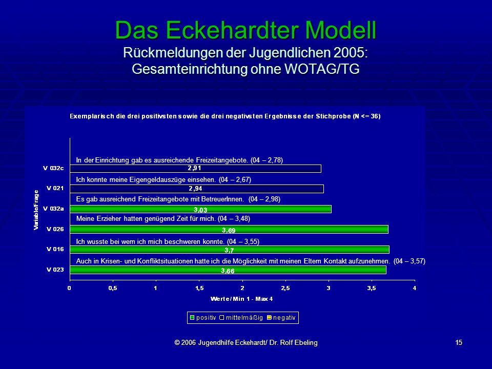 © 2006 Jugendhilfe Eckehardt/ Dr. Rolf Ebeling15 Das Eckehardter Modell Rückmeldungen der Jugendlichen 2005: Gesamteinrichtung ohne WOTAG/TG In der Ei