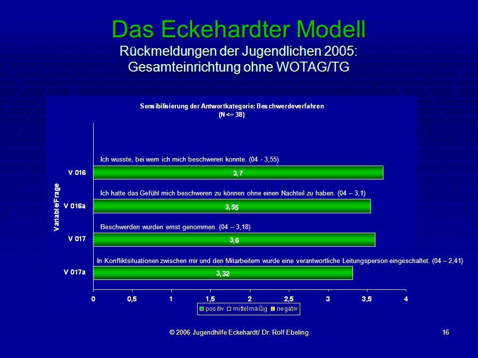 © 2006 Jugendhilfe Eckehardt/ Dr. Rolf Ebeling16 Das Eckehardter Modell Rückmeldungen der Jugendlichen 2005: Gesamteinrichtung ohne WOTAG/TG Beschwerd