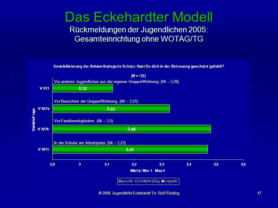 © 2006 Jugendhilfe Eckehardt/ Dr. Rolf Ebeling17 Das Eckehardter Modell Rückmeldungen der Jugendlichen 2005: Gesamteinrichtung ohne WOTAG/TG Vor ander