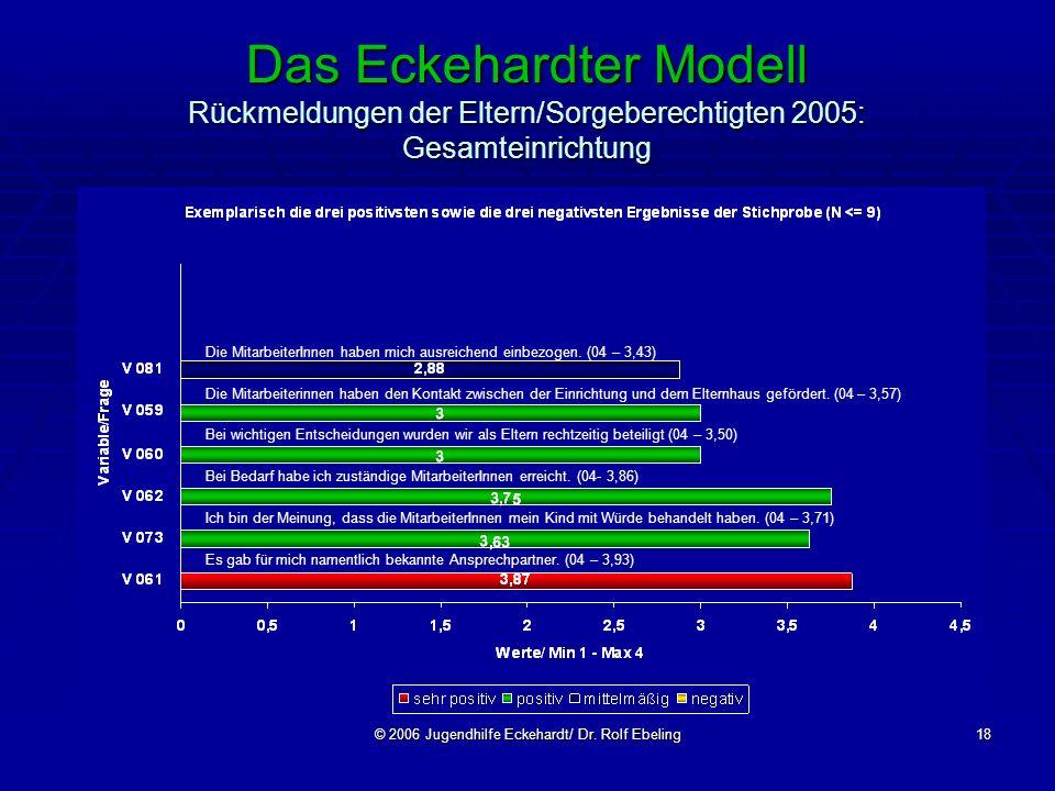 © 2006 Jugendhilfe Eckehardt/ Dr. Rolf Ebeling18 Das Eckehardter Modell Rückmeldungen der Eltern/Sorgeberechtigten 2005: Gesamteinrichtung Die Mitarbe