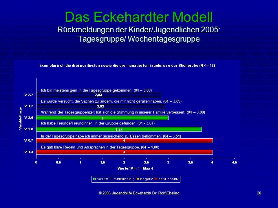 © 2006 Jugendhilfe Eckehardt/ Dr. Rolf Ebeling20 Das Eckehardter Modell Rückmeldungen der Kinder/Jugendlichen 2005: Tagesgruppe/ Wochentagesgruppe Ich