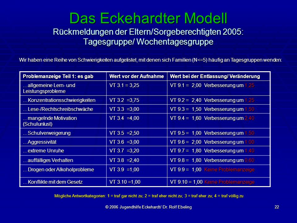 © 2006 Jugendhilfe Eckehardt/ Dr. Rolf Ebeling22 Das Eckehardter Modell Rückmeldungen der Eltern/Sorgeberechtigten 2005: Tagesgruppe/ Wochentagesgrupp