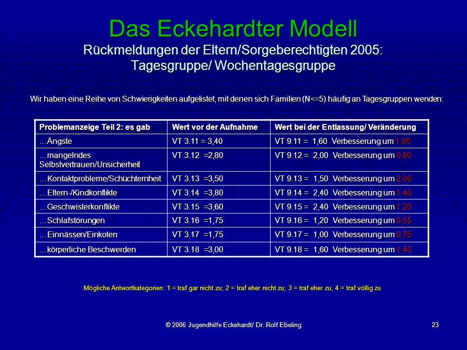 © 2006 Jugendhilfe Eckehardt/ Dr. Rolf Ebeling23 Das Eckehardter Modell Rückmeldungen der Eltern/Sorgeberechtigten 2005: Tagesgruppe/ Wochentagesgrupp