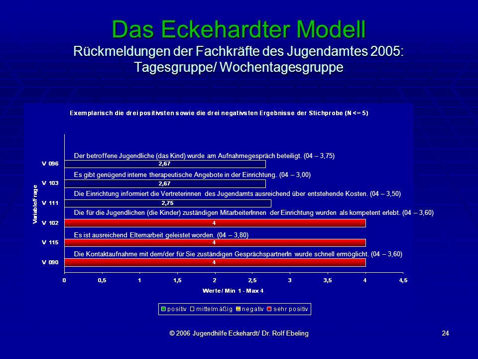© 2006 Jugendhilfe Eckehardt/ Dr. Rolf Ebeling24 Das Eckehardter Modell Rückmeldungen der Fachkräfte des Jugendamtes 2005: Tagesgruppe/ Wochentagesgru