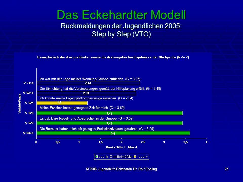 © 2006 Jugendhilfe Eckehardt/ Dr. Rolf Ebeling25 Das Eckehardter Modell Rückmeldungen der Jugendlichen 2005: Step by Step (VTO) Ich war mit der Lage m
