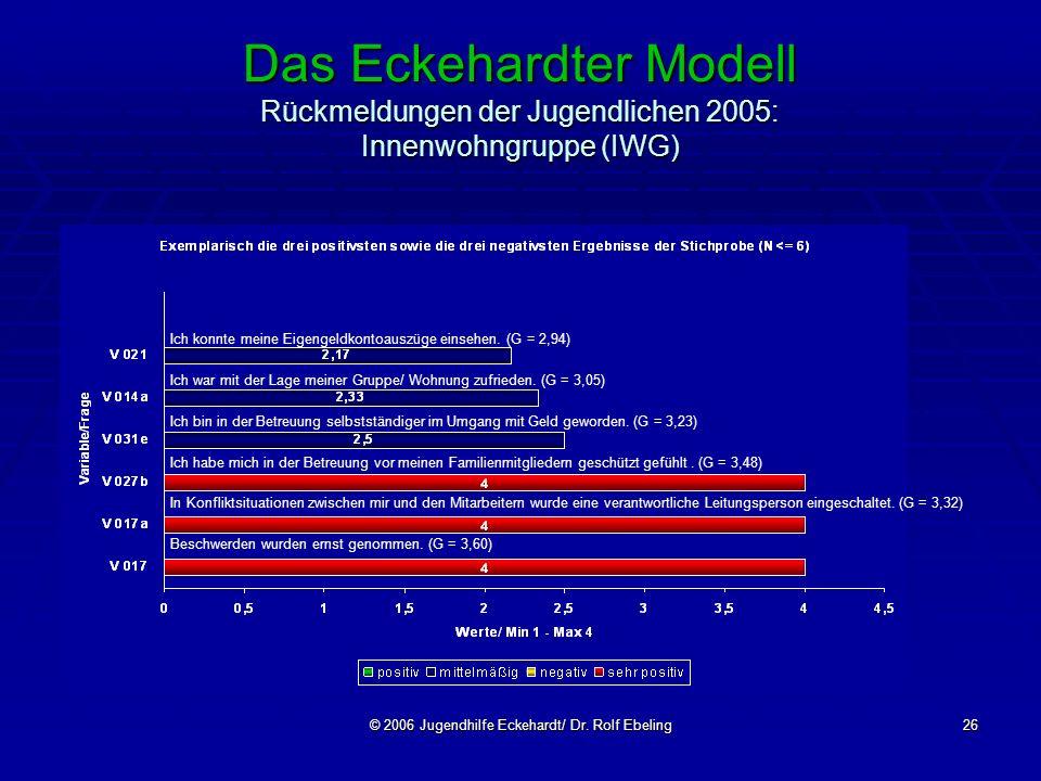 © 2006 Jugendhilfe Eckehardt/ Dr. Rolf Ebeling26 Das Eckehardter Modell Rückmeldungen der Jugendlichen 2005: Innenwohngruppe (IWG) Ich konnte meine Ei