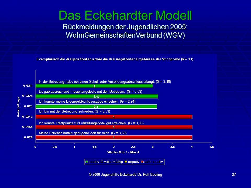 © 2006 Jugendhilfe Eckehardt/ Dr. Rolf Ebeling27 Das Eckehardter Modell Rückmeldungen der Jugendlichen 2005: WohnGemeinschaftenVerbund (WGV) In der Be