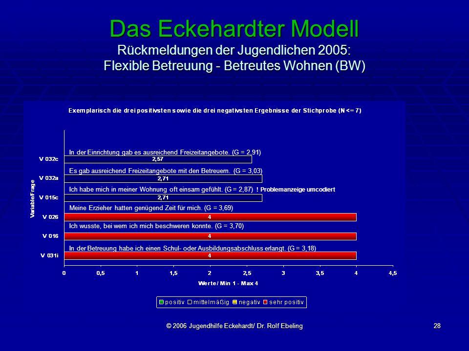 © 2006 Jugendhilfe Eckehardt/ Dr. Rolf Ebeling28 Das Eckehardter Modell Rückmeldungen der Jugendlichen 2005: Flexible Betreuung - Betreutes Wohnen (BW