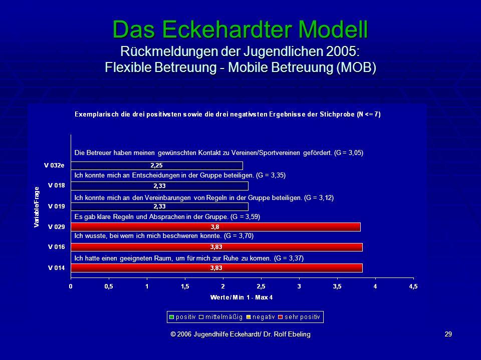 © 2006 Jugendhilfe Eckehardt/ Dr. Rolf Ebeling29 Das Eckehardter Modell Rückmeldungen der Jugendlichen 2005: Flexible Betreuung - Mobile Betreuung (MO