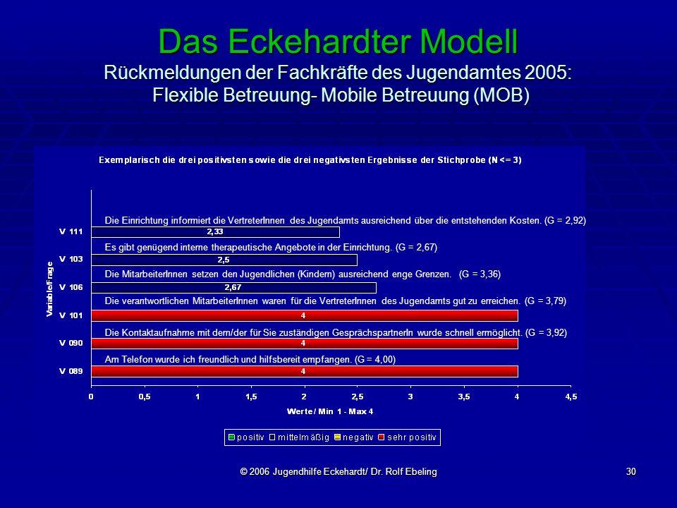 © 2006 Jugendhilfe Eckehardt/ Dr. Rolf Ebeling30 Das Eckehardter Modell Rückmeldungen der Fachkräfte des Jugendamtes 2005: Flexible Betreuung- Mobile
