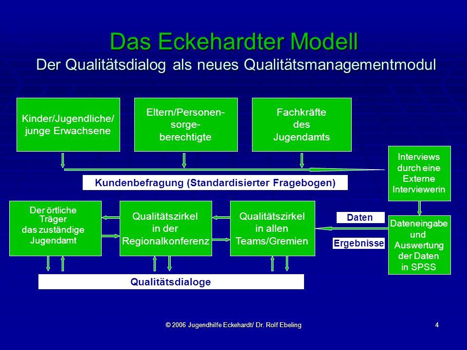 © 2006 Jugendhilfe Eckehardt/ Dr. Rolf Ebeling4 Das Eckehardter Modell Der Qualitätsdialog als neues Qualitätsmanagementmodul Kinder/Jugendliche/ jung