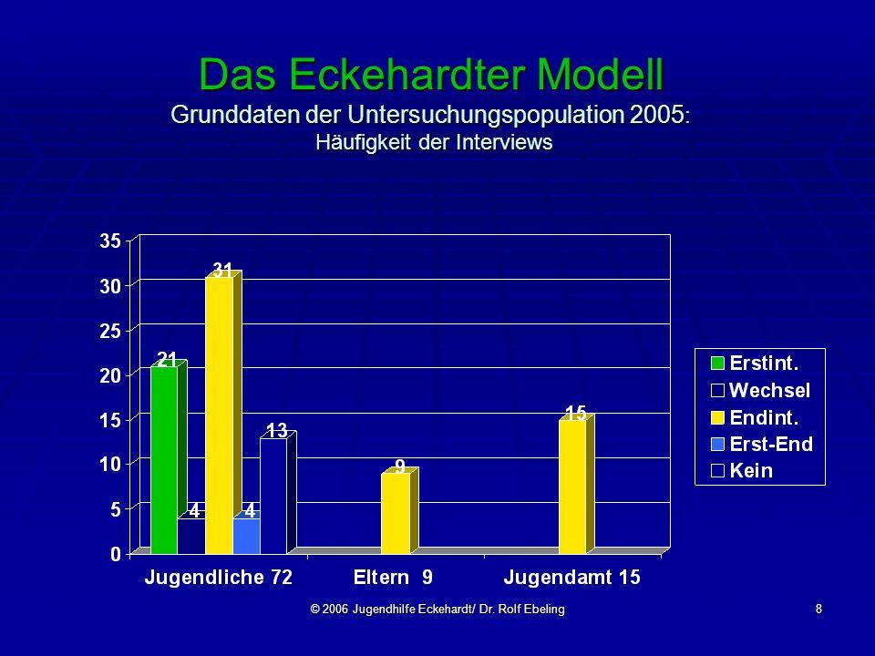 © 2006 Jugendhilfe Eckehardt/ Dr. Rolf Ebeling8 Das Eckehardter Modell Grunddaten der Untersuchungspopulation 2005 : Häufigkeit der Interviews
