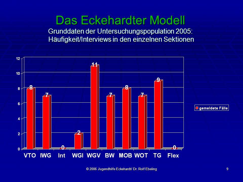 © 2006 Jugendhilfe Eckehardt/ Dr. Rolf Ebeling9 Das Eckehardter Modell Grunddaten der Untersuchungspopulation 2005: Häufigkeit/Interviews in den einze