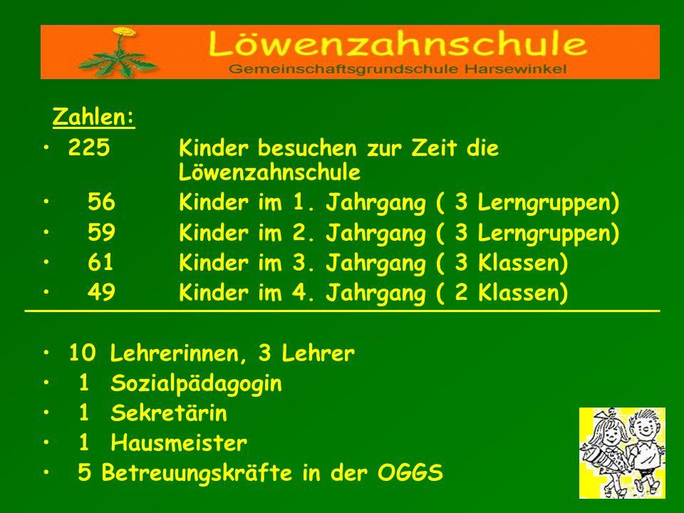 Zahlen: 225Kinder besuchen zur Zeit die Löwenzahnschule 56 Kinder im 1. Jahrgang ( 3 Lerngruppen) 59Kinder im 2. Jahrgang ( 3 Lerngruppen) 61Kinder im