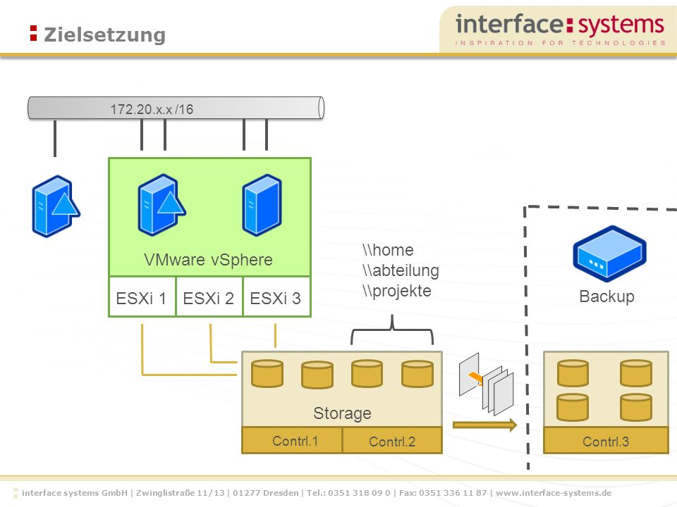 interface systems GmbH | Zwinglistraße 11/13 | 01277 Dresden | Tel.: 0351 318 09 0 | Fax: 0351 336 11 87 | www.interface-systems.de Zielsetzung Storage Contrl.1 Contrl.2Contrl.3 Backup ESXi 1ESXi 2 ESXi 3 VMware vSphere \\home \\abteilung \\projekte 172.20.x.x /16