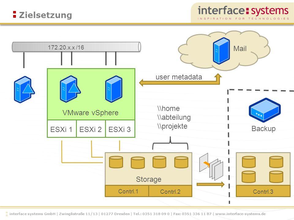 interface systems GmbH | Zwinglistraße 11/13 | 01277 Dresden | Tel.: 0351 318 09 0 | Fax: 0351 336 11 87 | www.interface-systems.de Zielsetzung Storage Contrl.1 Contrl.2Contrl.3 Backup ESXi 1ESXi 2 ESXi 3 VMware vSphere \\home \\abteilung \\projekte 172.20.x.x /16 Mail user metadata