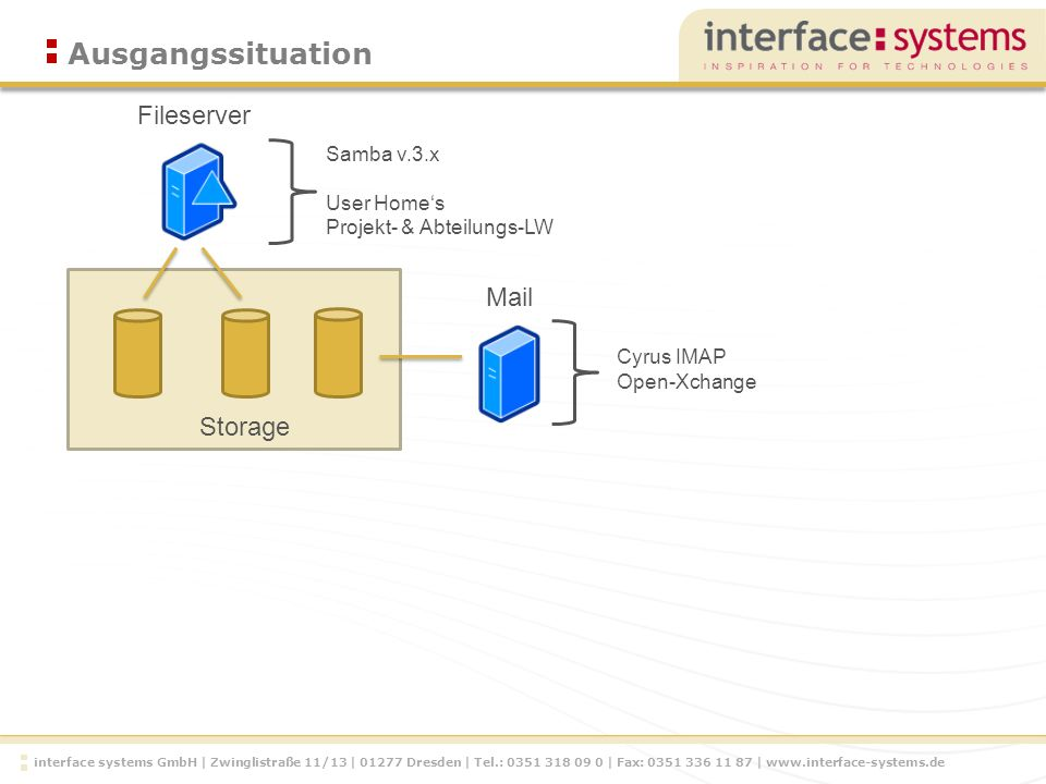 interface systems GmbH | Zwinglistraße 11/13 | Dresden | Tel.: | Fax: |   Ausgangssituation Fileserver Storage Samba v.3.x User Homes Projekt- & Abteilungs-LW Cyrus IMAP Open-Xchange Mail