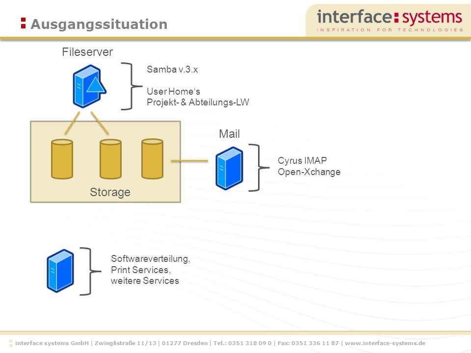 interface systems GmbH | Zwinglistraße 11/13 | Dresden | Tel.: | Fax: |   Ausgangssituation Fileserver Storage Samba v.3.x User Homes Projekt- & Abteilungs-LW Cyrus IMAP Open-Xchange Mail Softwareverteilung, Print Services, weitere Services