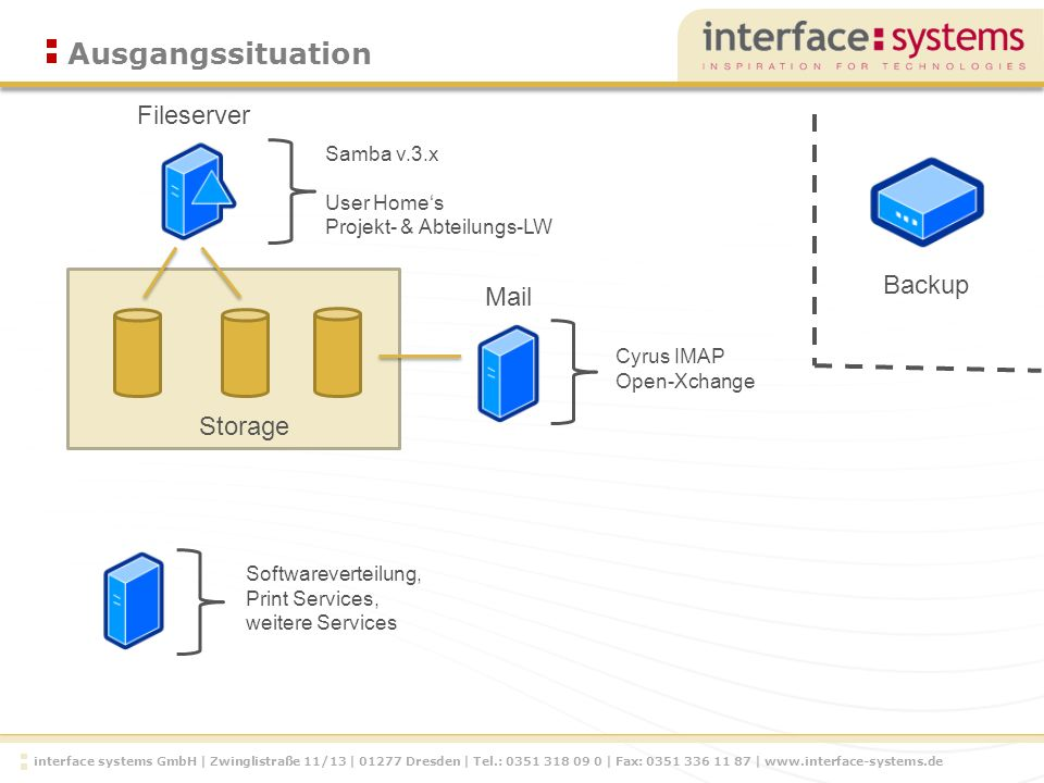 interface systems GmbH | Zwinglistraße 11/13 | Dresden | Tel.: | Fax: |   Ausgangssituation Fileserver Storage Samba v.3.x User Homes Projekt- & Abteilungs-LW Cyrus IMAP Open-Xchange Backup Mail Softwareverteilung, Print Services, weitere Services