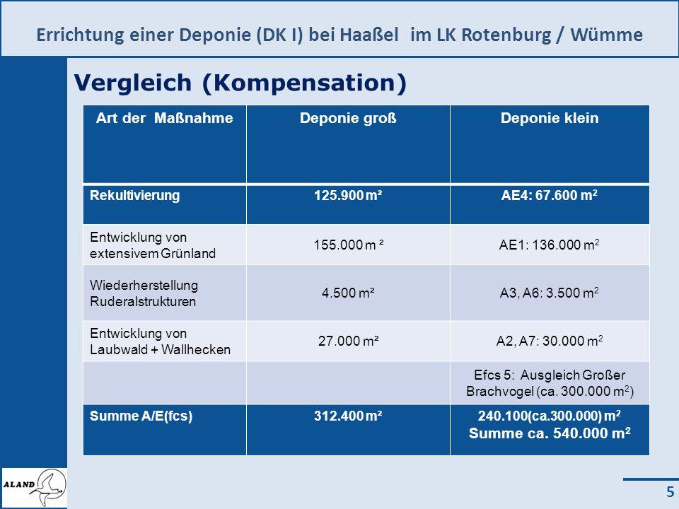 Errichtung einer Deponie (DK I) bei Haaßel im LK Rotenburg / Wümme 5 Vergleich (Kompensation) Art der MaßnahmeDeponie großDeponie klein Rekultivierung125.900 m²AE4: 67.600 m 2 Entwicklung von extensivem Grünland 155.000 m ²AE1: 136.000 m 2 Wiederherstellung Ruderalstrukturen 4.500 m²A3, A6: 3.500 m 2 Entwicklung von Laubwald + Wallhecken 27.000 m²A2, A7: 30.000 m 2 Efcs 5: Ausgleich Großer Brachvogel (ca.