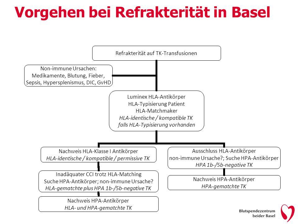 Vorgehen bei Refrakterität in Basel Refrakterität auf TK-Transfusionen Luminex HLA-Antikörper HLA-Typisierung Patient HLA-Matchmaker HLA-identische /