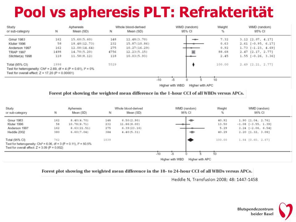 Heddle N, Transfusion 2008; 48: 1447-1458 Pool vs apheresis PLT: Refrakterität