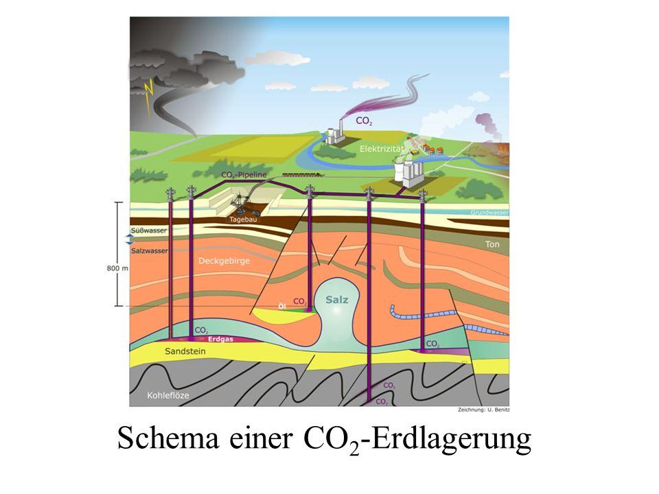 Schema einer CO 2 -Erdlagerung